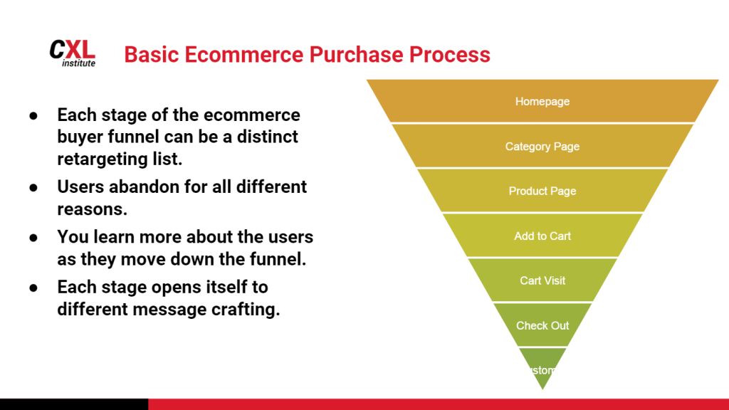 •  •  XL Basic Ecommerce Purchase Process  institute  Each stage of the ecommerce  buyer funnel can be a distinct  retargeting list.  Users abandon for all different  reasons.  You learn more about the users  as they move down the funnel.  Each stage opens itself to  different message crafting.  Homepage  Category Page  Product Page  Add to Cart  Cart Visit  Check Out
